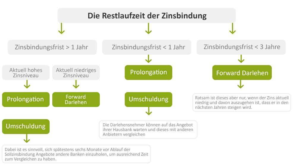Anschlussfinanzierung: Die Restlaufzeit der Zinsbindung